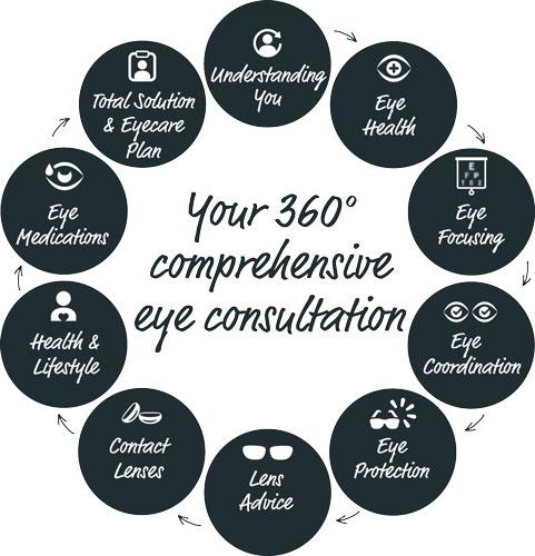 Moss-Vale-Optical-360-comprehensive-eye-consultation